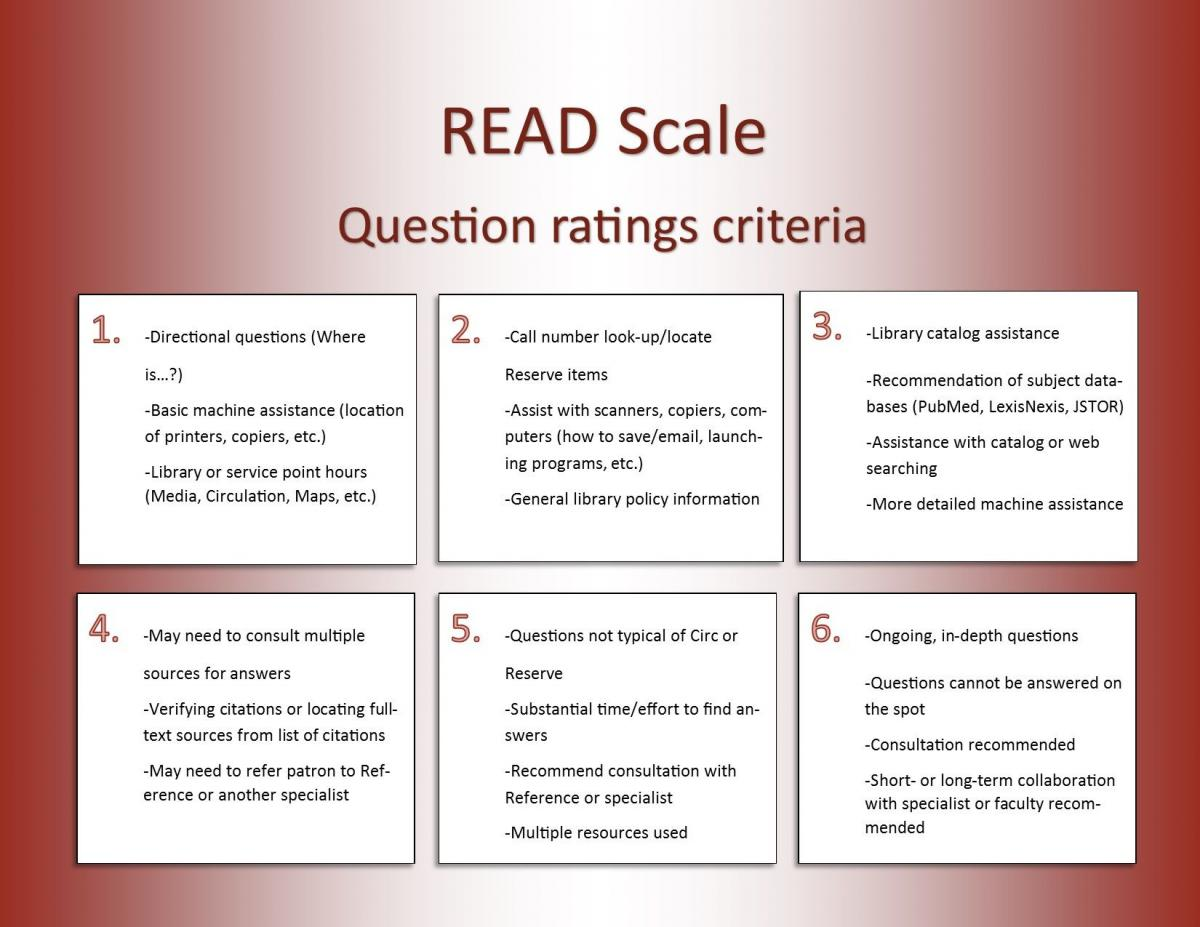 READ Scale Question Ratings Criteria